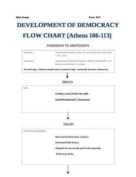 Athenian Democracy Flow Chart (Ancient Greece) | Athenian ...