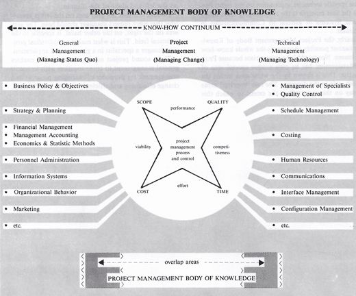 68 best Project Management Concepts images on Pinterest Business - project management roles and responsibilities template