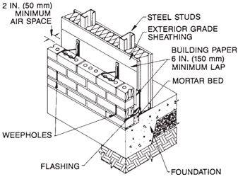 13.6: Brick-Veneer Walls with Steel Studs On GlobalSpec