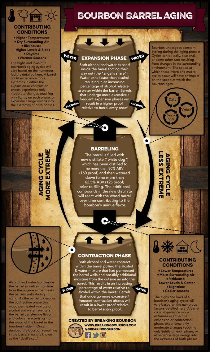 #Bourbon #BarrelAging Infographic