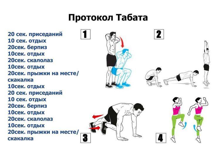 «Протокол Табата» – беспощадный борец с жировыми отложениями