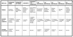 Albañileria: las mezclas y sus proporciones.