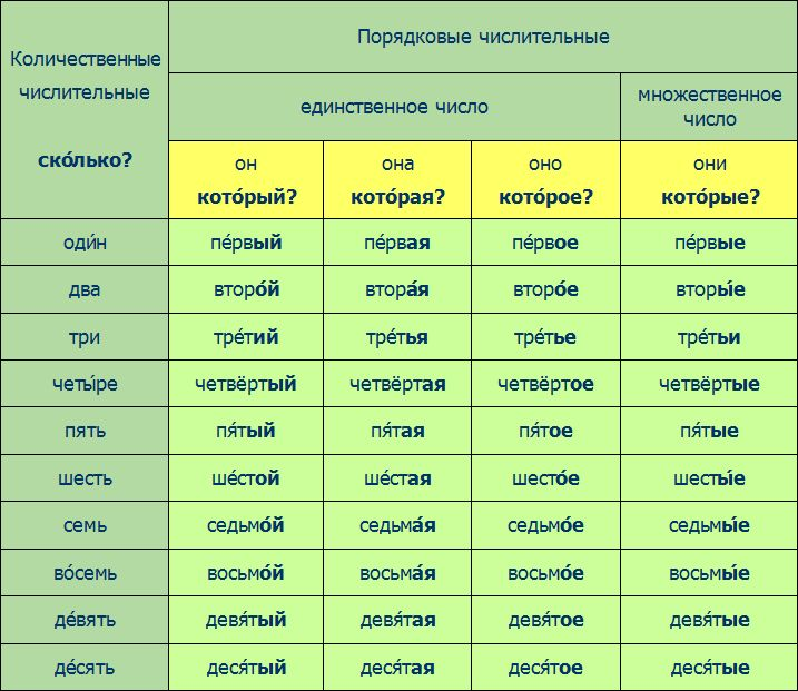 http://debug.speak-russian.cie.ru/time_new/rus/course/lesson04.php/scene02/grammar.php
