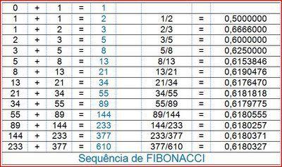 ! a tabela de fibonacci