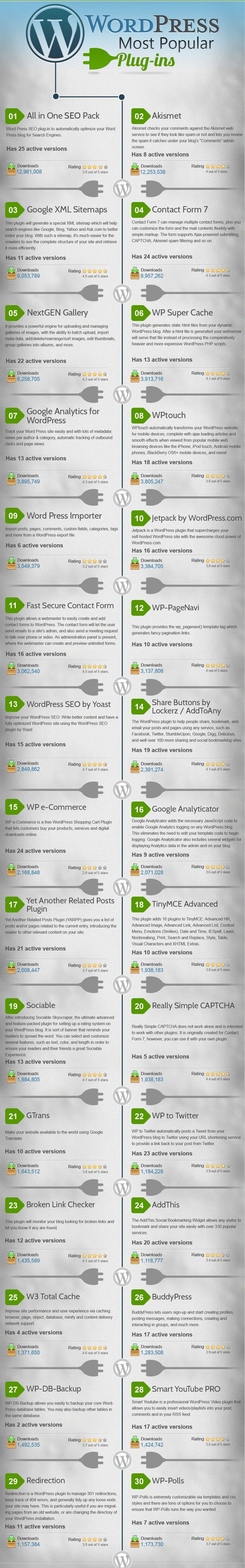 Checkout WordPress most popular plugins infographic
