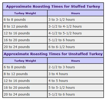 1000 ideas about turkey roasting times on