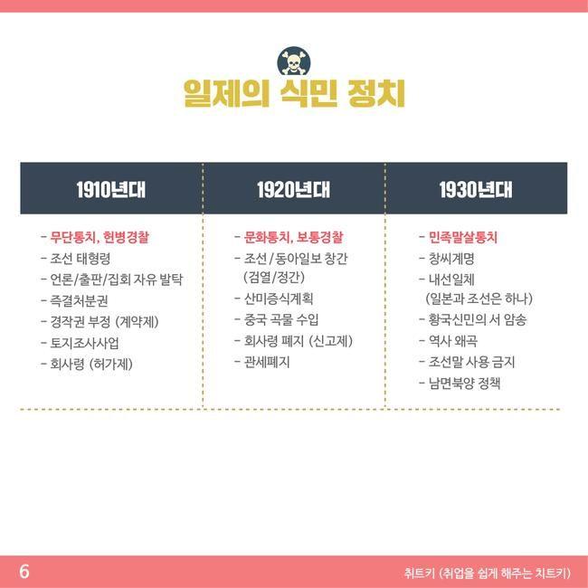 한국사 핵심자료 요약집 Part 2 네이버 포스트 역사 역사 교육 현대사