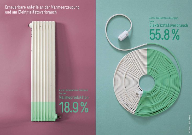 Bundesamt für Energie BFE Informationsgrafiken - Heyday Konzeption & Gestaltung