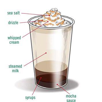 Salted Caramel Hot ChocolateHot Chocolate, Autumn Fall, Fall Recipe