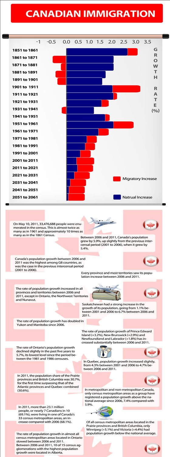 Canadian Immigration Infographic