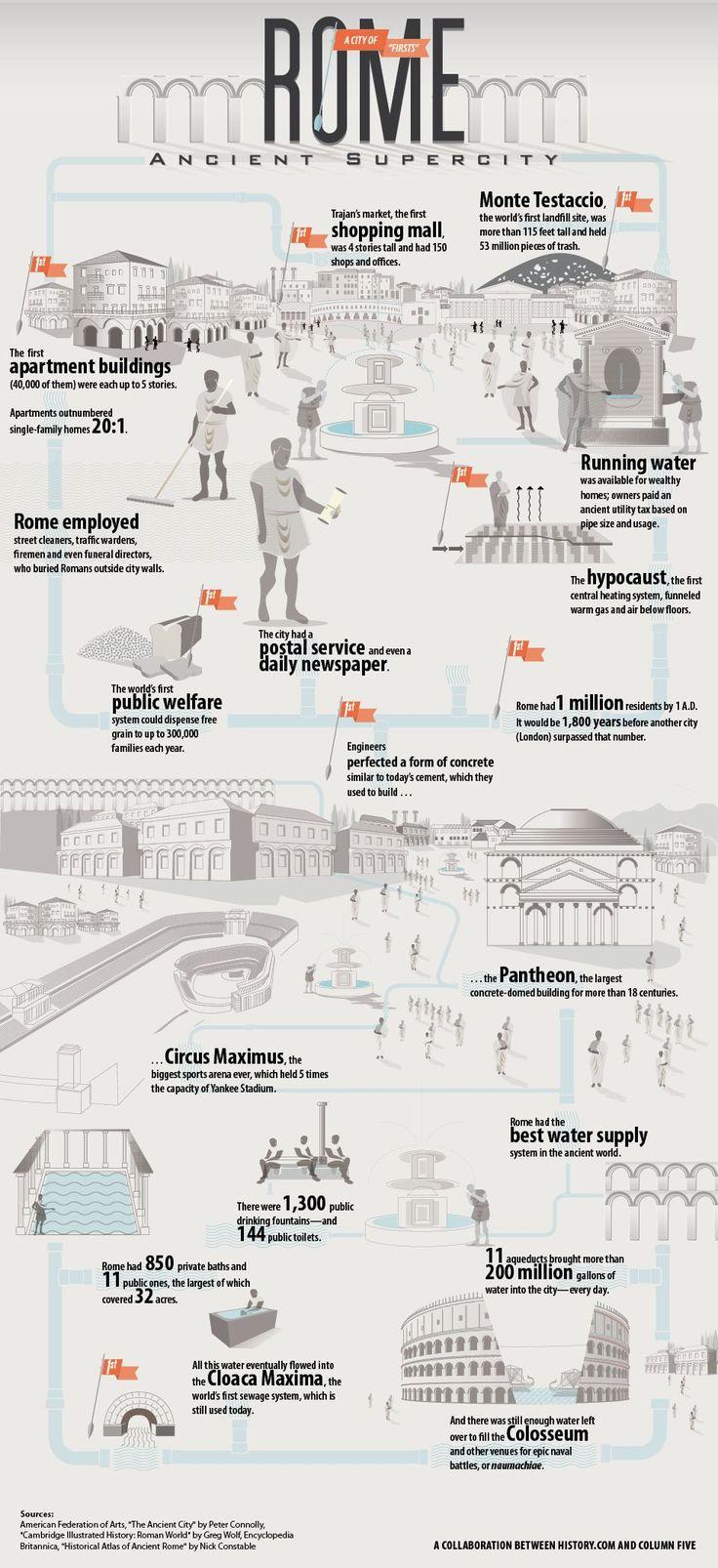 Datos de la ciudad eterna, la antigua Roma #Infografia #Historia