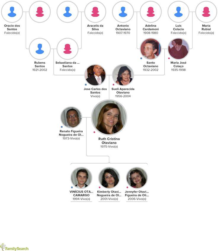 Desafio aceito: 2015 é o ano das quatro gerações no Brasil! Embarque você também e Compartilhe o seu gráfico de linhagem em seu perfil nas mídias sociais usando as hashtags #4gerações #EncontreLeveEnsine