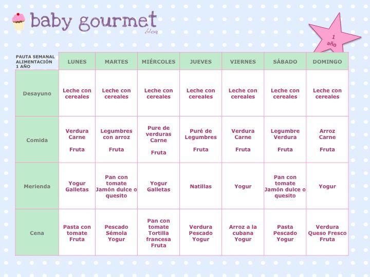 M s de 25 ideas incre bles sobre tabla de alimentaci n del - Cuanto debe comer un bebe de 7 meses ...