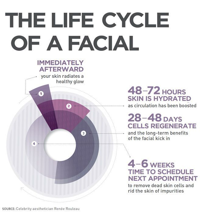 Infographic: How Often Should You Really Get Facials?