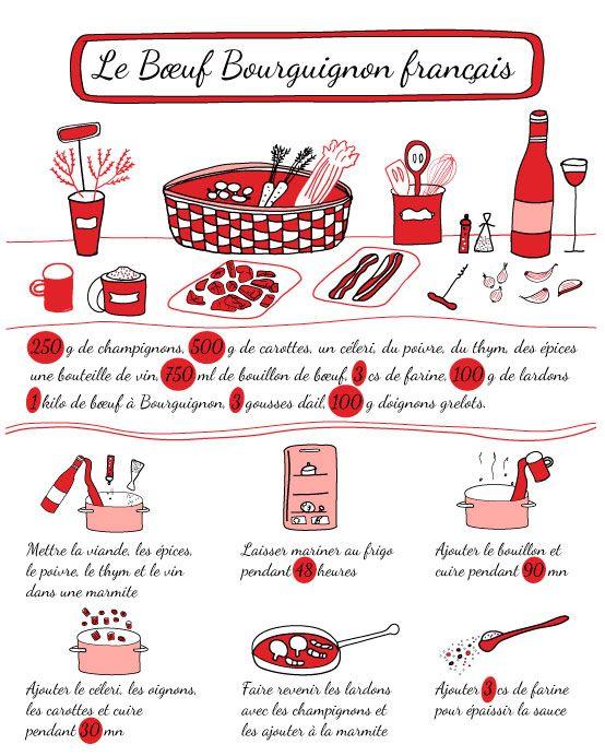 gastronomie : trois recettes illustrées