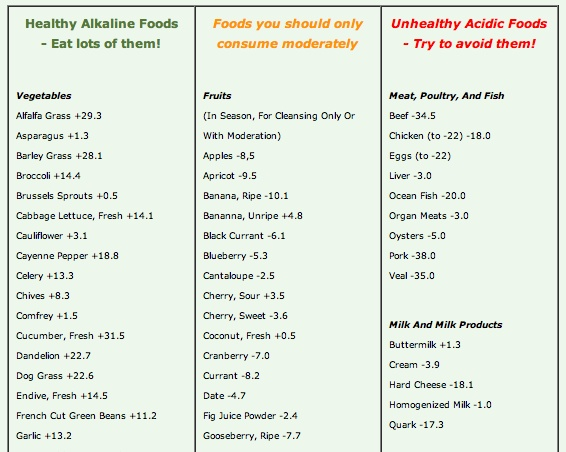 124 best images about acid alkaline food auf pinterest basische nahrungsmittel basische. Black Bedroom Furniture Sets. Home Design Ideas