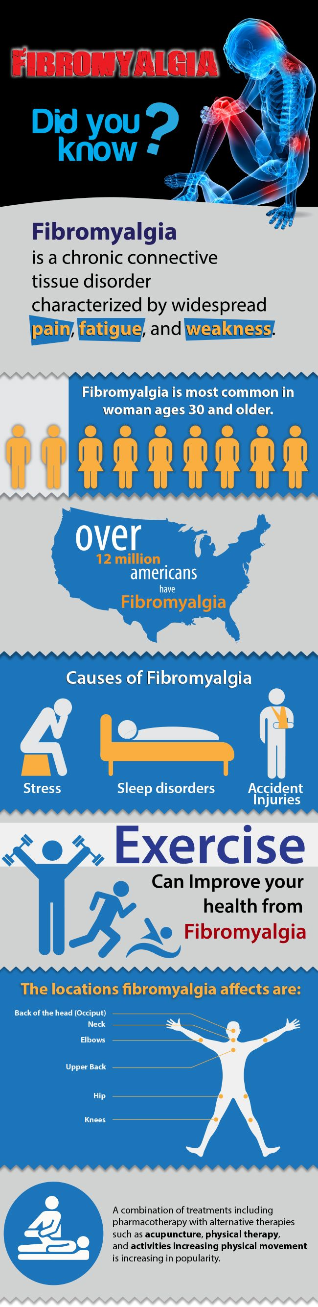 #Fibromyalgia is one of the most common #pain conditions affecting about 2% of the U.S. population. According to the National Fibromyalgia Association, more than 10 million people in the U.S. suffer from this disabling condition. Read more at http://nevadapain.com/pain-conditions/common/fibromyalgia/