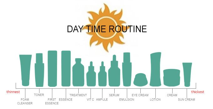 DAY TIME  Cleanse Tone First Essence Essence Treatment/Vitamin C Ampule/Serum Emulsion Eye Cream Lotion/Cream Sun Cream