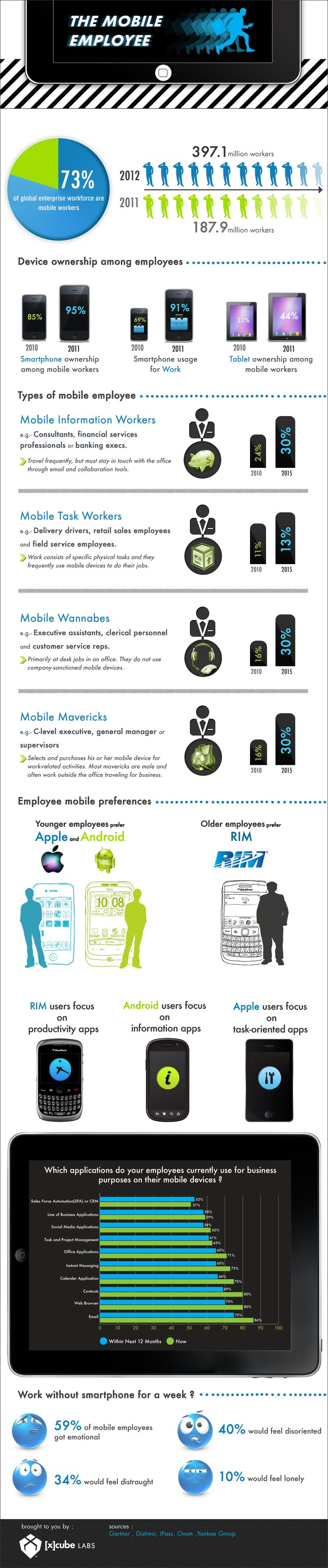 Do you know that there will be 397.1 million mobile workers by the end of 2012? Clearly, the era of 9-to-5 work-culture is passé. Today we have a gro