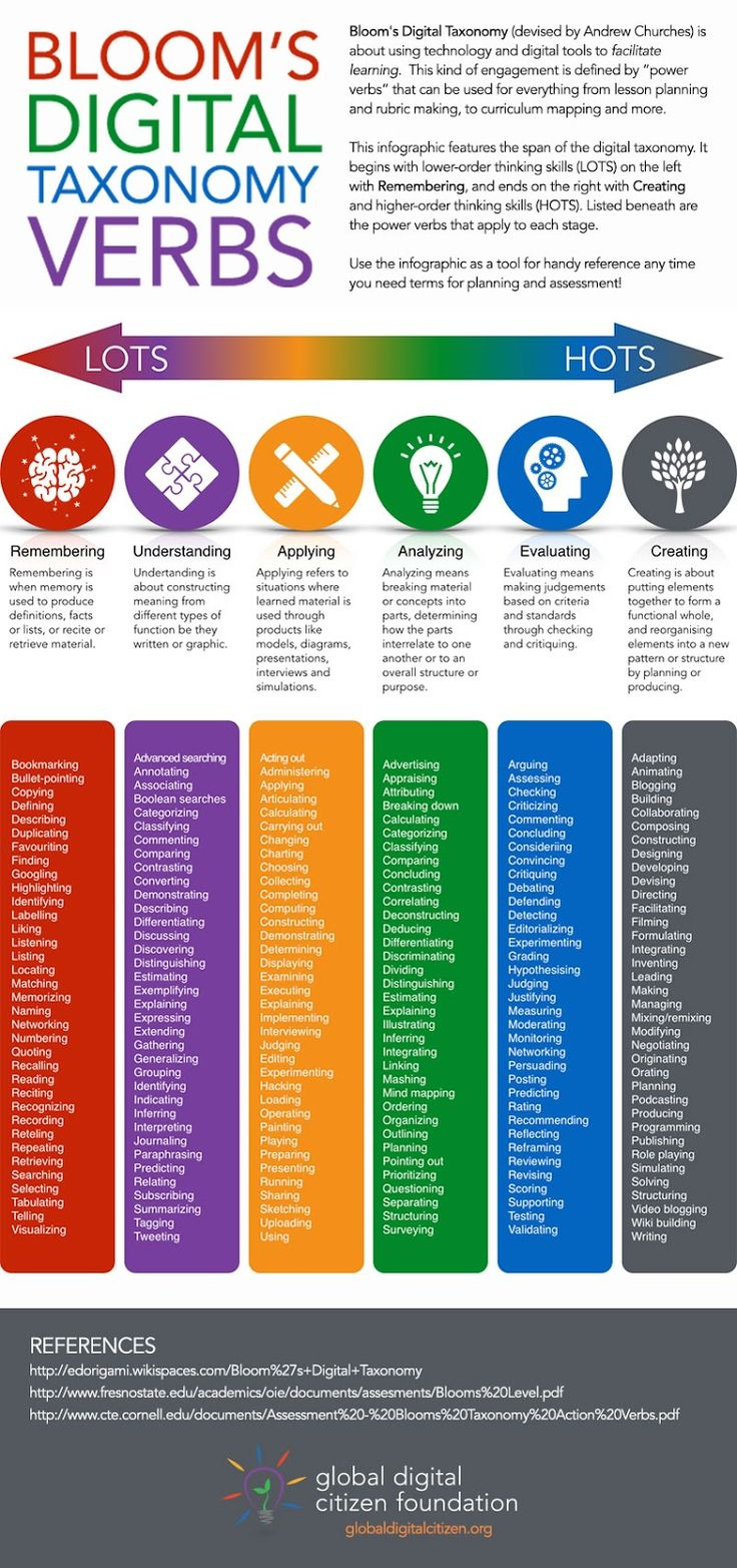 Cultivating Connections: Bloom's Digital Taxonomy Verbs
