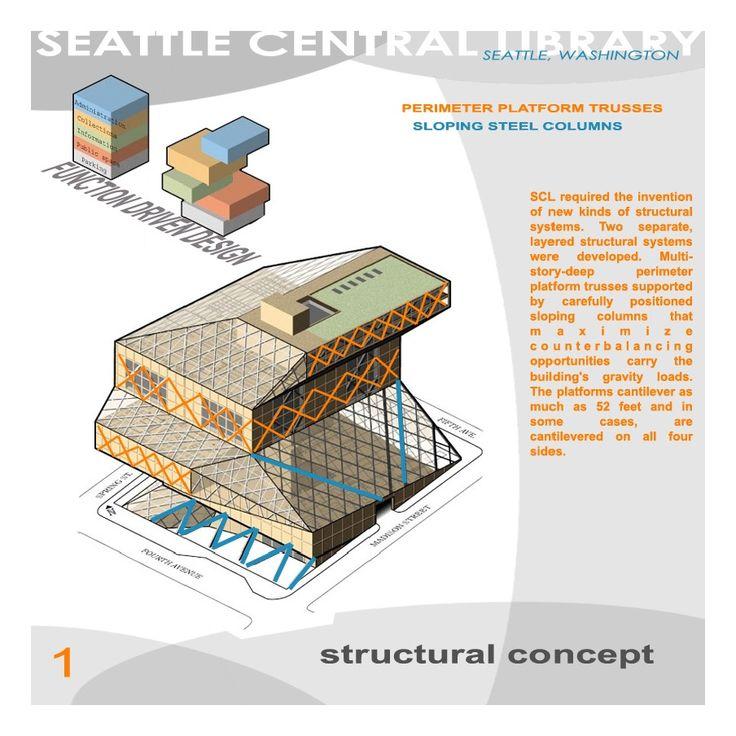 Building Integration - Project 3.0 - Seattle Public Library - Ben Larsen
