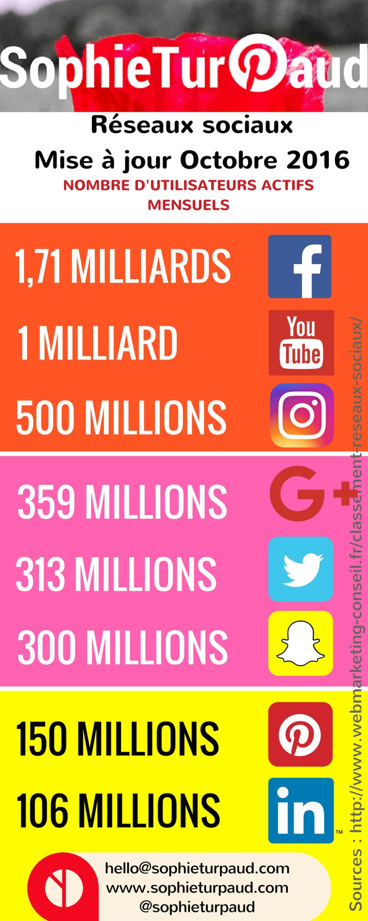 Panorama des réseaux sociaux mise à jour Octobre 2016 via @sophieturpaud cc @8en