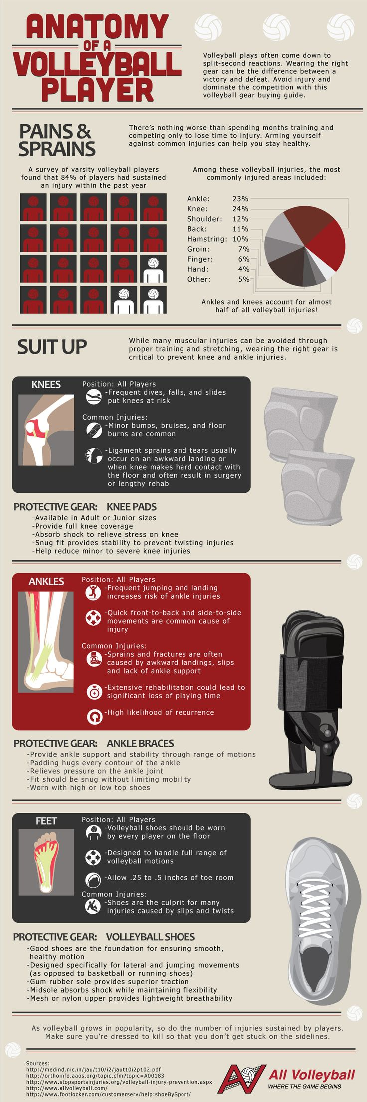 Learn how to protect knees and elbows with All Volleyball gear!