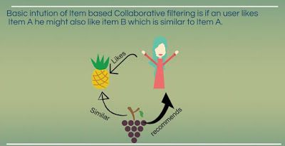 Item Based Collaborative Filtering Recommender Systems in R