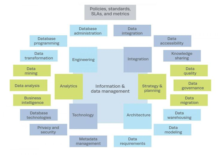 10 best Data images on Pinterest Organizational structure, Big - datapower resume