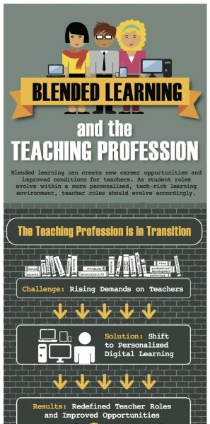 Blended Learning and Teaching Profession Infographic Las ventajas del aprendizaje mixto para los profesores.