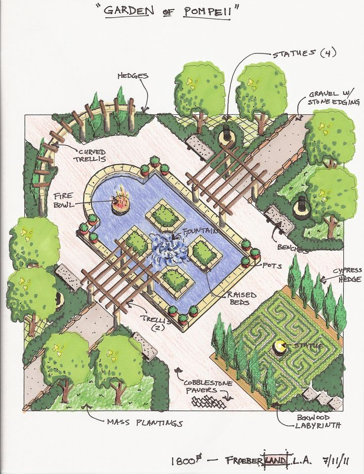 17 best images about garden design ideas on pinterest for Garden layouts designs