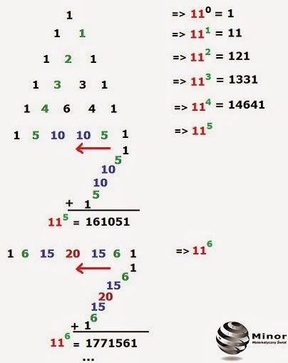 Trójkąt Pascala ma bardzo wiele ciekawych własności. Z każdego wiersza trójkąta Pascala można obliczyć naturalne potęgi liczby 11, gdzie do potęgi czwartej wartości naturalnych potęg liczby 11 są bezpośrednio wpisane w każdym wierszu jako cyfry wartości tych potęg.