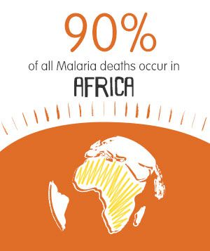 90% of Malaria deaths occur in Africa. Click to find out more or see how you can help reduce this epidemic, or what Goodbye Malaria is doing in Africa.