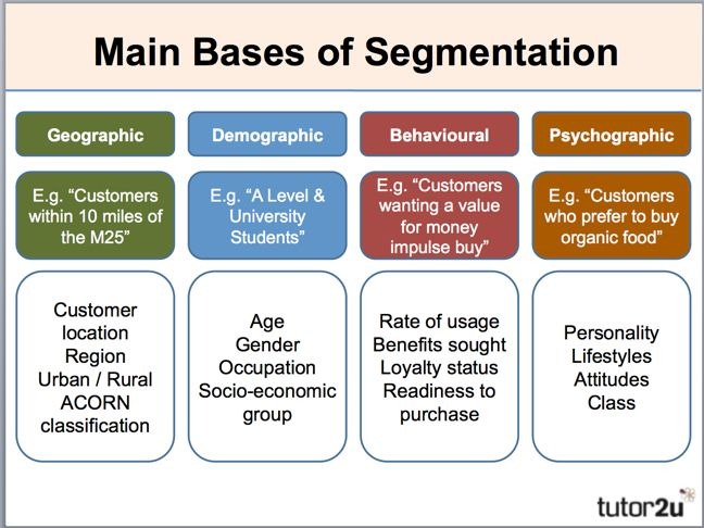 segmentation behavioral geographical psychographic demographic