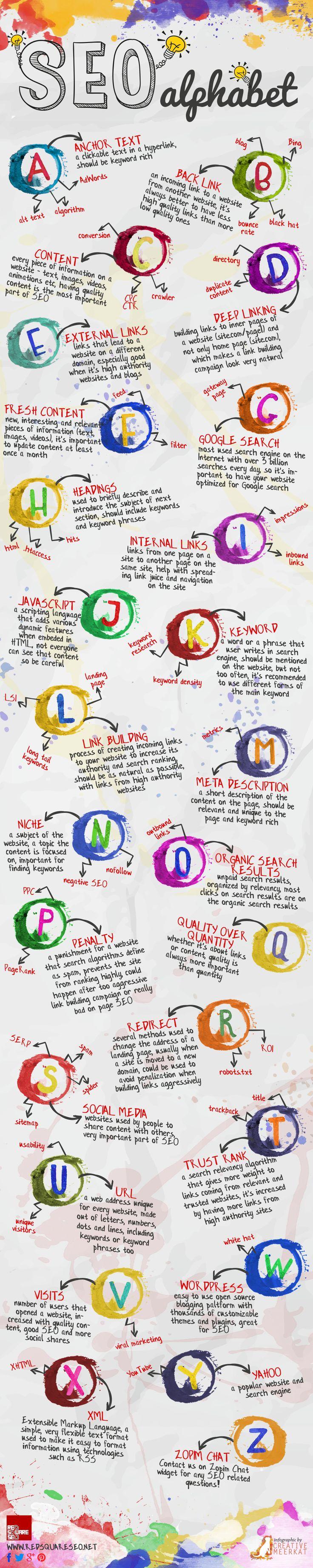 SEO terminologie Infographic - https://www.mediaostrich.nl/website-optimalisatie