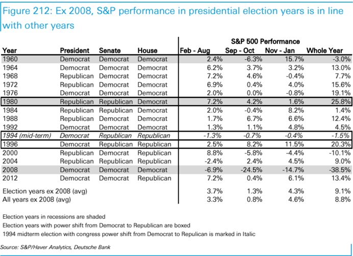 2016 predictions: What presidential election years mean for stocks - Market Extra - MarketWatch