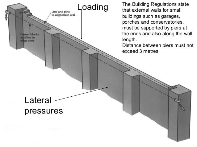 exterior wall wall piers wall pier building on construction of walls id=54233