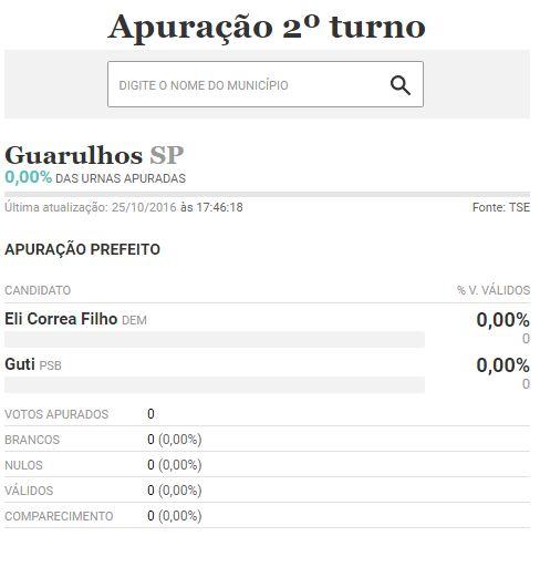 Confira o resultados das Eleições 2016 em Guarulhos/SP: acompanhe ao vivo apuração de votos, resultado, prefeito eleitos. Veja também a apuração em outras cidades.