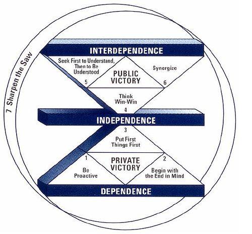 The 7 Habits Maturity Continuum