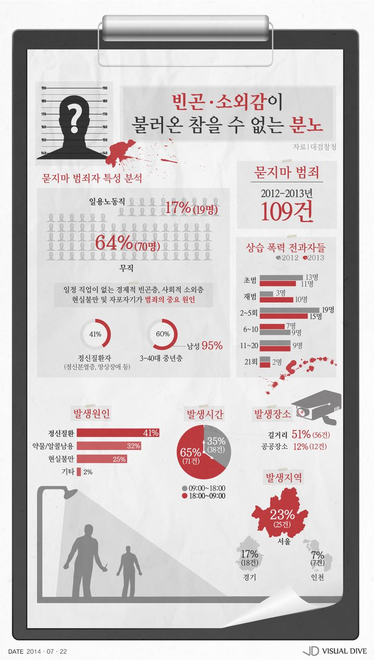 빈곤∙소외감이 불러온 '참을 수 없는 분노' [인포그래픽] #Crime / #Infographic ⓒ 비주얼다이브 무단 복사·전재·재배포 금지