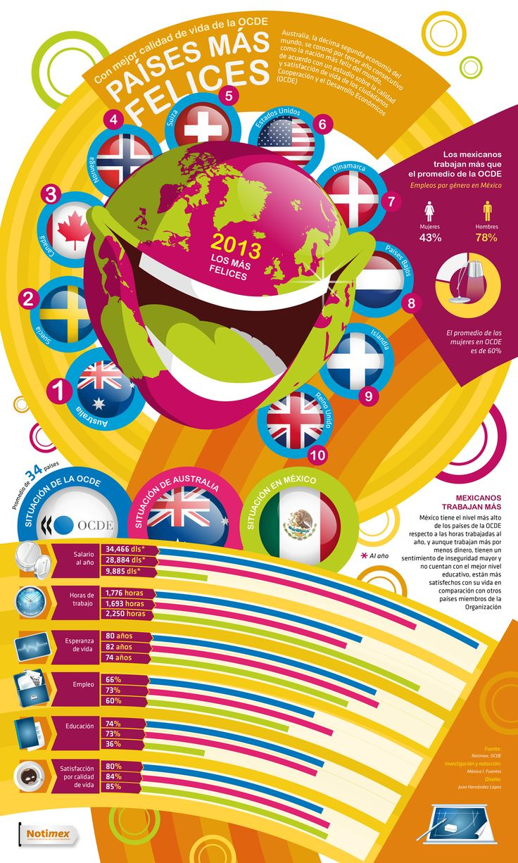 B1/C2 - Los países más felices del Mundo y la situación en México. Vamos a hablar sobre los datos de esta infografía: ¿cómo es en tu país? [Informe de la OCDE de 2013]