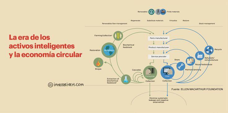 economia-circular-iot