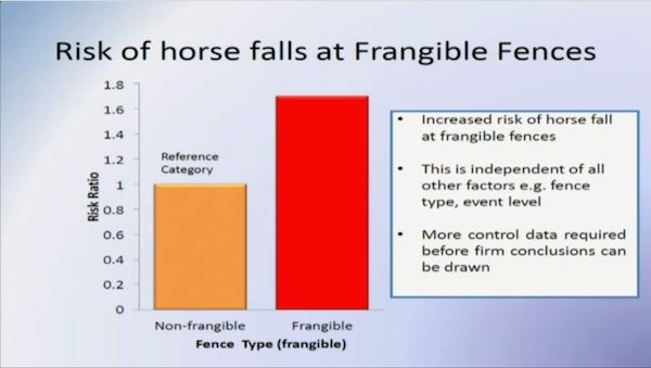 Although there is an increase in the number of horse falls at frangible fences, firm conclusions cannot be drawn from the amount of information that supports this theory.