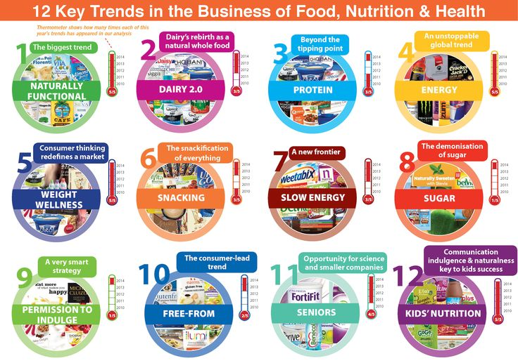 Food, nutrition and health trends: the top 12 drivers for 2014