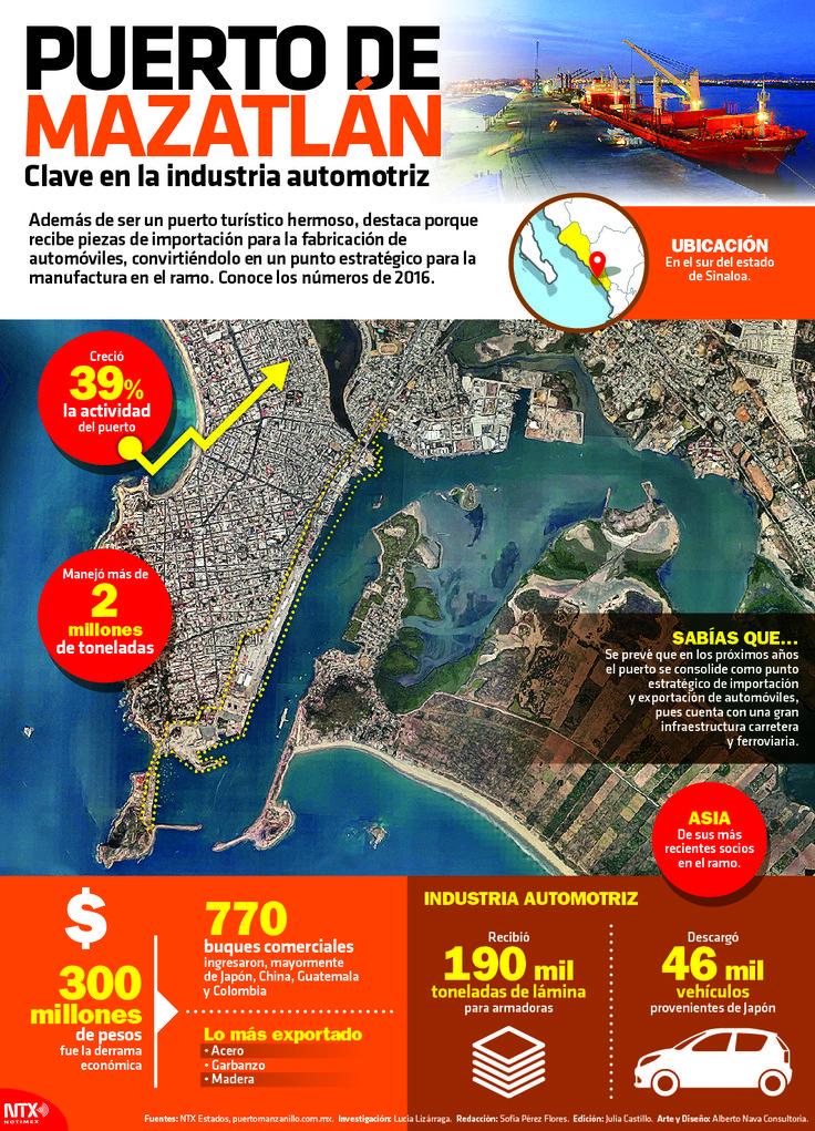 Además de ser un puerto turístico hermoso, destaca porque recibe piezas de importación para la fabricación automóviles, conviertiéndolo en un punto estratégico para la manufactura en el ramo. #Infographic