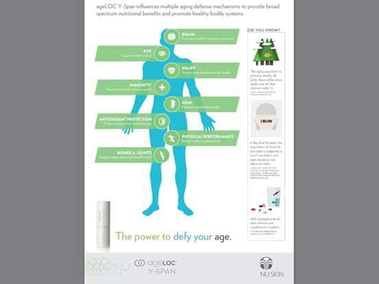 The benefits of taking Youth-Span (Y-Span). Here's the link for the PDFs on ageloc Youth-Span↓ http://www.nuskin.com/ns/sg/YS-Benefit-Flyer.pdf Pre-launch soon this September 2015 (in South East Asia).
