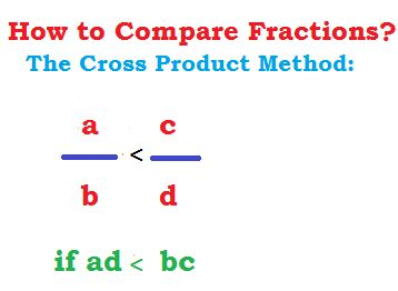 ONE METHOD OF COMPARING FRACTIONS IS CROSS MULTIPLYING. Cross product is one method for comparing fractions. Cross multiply the fractions i.e. multiply numerator of fraction on left with denominator of the right and numerator of the right fraction with the denominator of the left.  after cross multiplying, greater product will appear on the side of the greater fraction and likewise the other too.