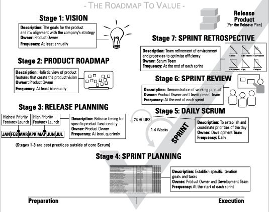 Agile Project Management For Dummies. Agile project management focuses on continuous improvement, scope flexibility, team input, and delivering essential quality products. Agile project management methodologies include scrum, extreme programming (XP), and lean, among others. These methodologies all adhere to the Agile Manifesto and the 12 Agile Principles, which focus on people, communications, the product, and flexibility.