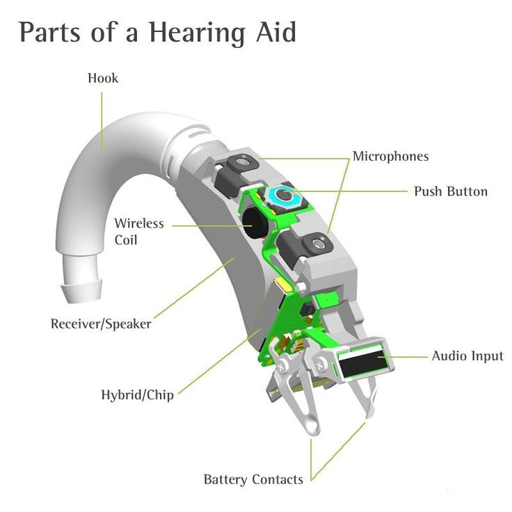 how to get used to lyric hearing aid