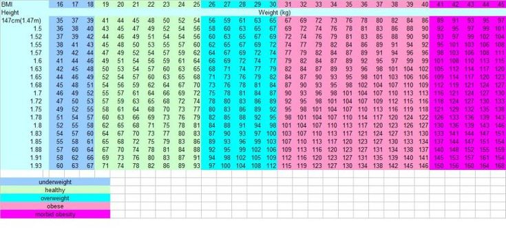 bmi chart for men and women did you know that for the same